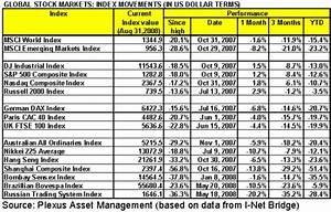 Stock Market Performance Round