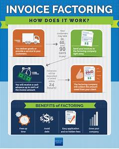 infographic invoice factoring With invoice factoring rates