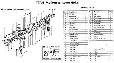 mechanical equipments list lever hoist titan handling equipment canterbury