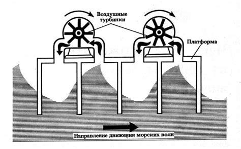 Классификация и сравнение схем ПЭС. Приливные электростанции. Цикл работы. Циклы предложенные Жибра. Трансформация энергии ПЭС во времени.