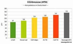 Co2 Emission Auto Berechnen : aber sind elektroautos nicht letztlich schlechter f rs klima ~ Themetempest.com Abrechnung