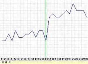 Schwangerschaftswoche Berechnen Nach Eisprung : basaltemperatur messen auswerten schwanger werden ~ Themetempest.com Abrechnung