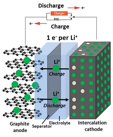 atomic world  batteries carlsbergfondet