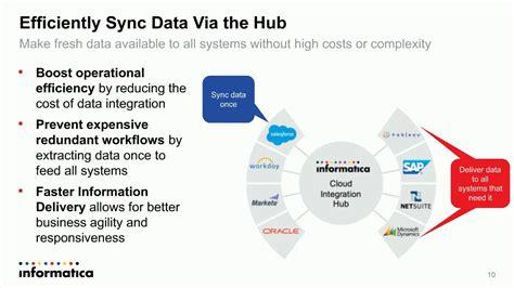 Cloud Integration Hub Introduction
