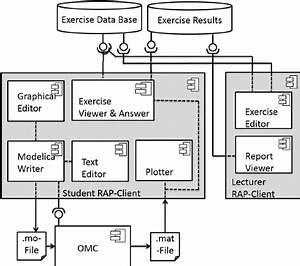 Uml Software Architecture