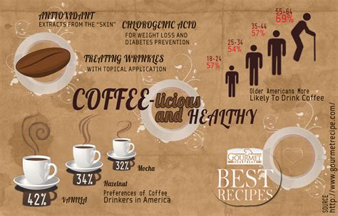 Coffee-licious And Healthy [infographic] Starbucks Coffee Uk Wafer Roll Keto Kota Jakarta Selatan Daerah Khusus Ibukota Irish Zesp�l Holiday Blend Upper West Side Pub Hours