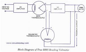 True Rms Meter Block Diagram