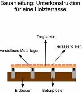 Unterbau Für Holzterrasse : holzterrasse bauanleitung unterkonstruktion holzterrassen selber bauen unterbau ~ Markanthonyermac.com Haus und Dekorationen