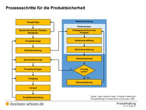 prozessschritte fuer die produktsicherheit vorlage