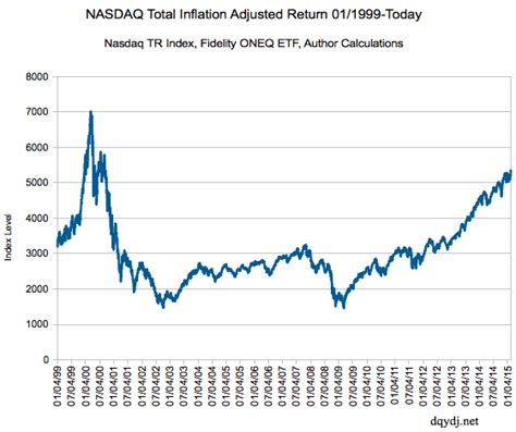 Should You Ignore Inflation in Investment Returns?