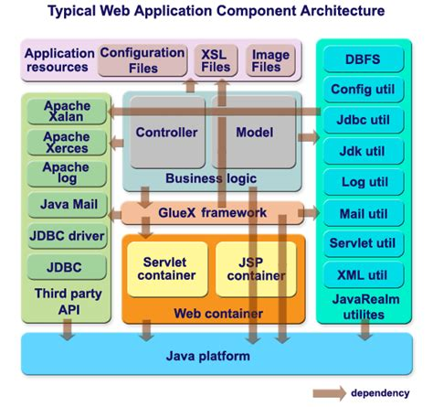 java web application structure sureshdevang