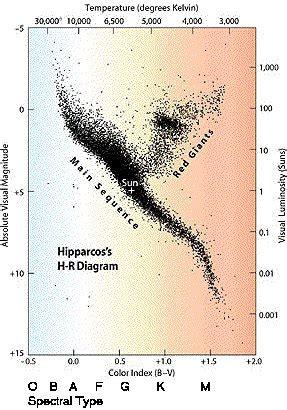 Hr Diagram In Celsiu by Brown Dwarfs 1