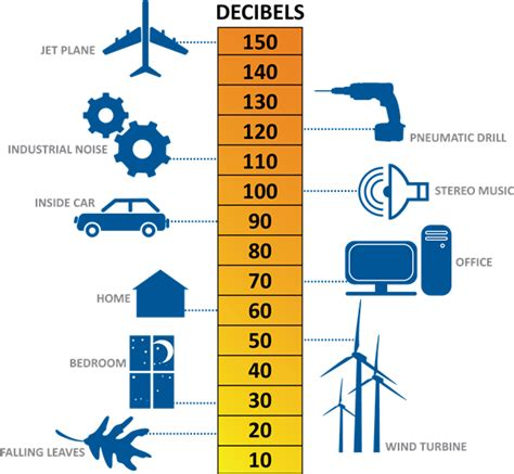 decibel meter app discoro
