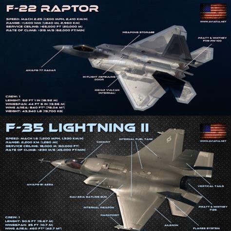 F-22 Raptor Vs F-35 Lightning Ii
