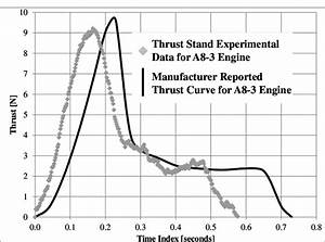 Comparison Of Manufacturer Reported Thrust Curve For An Estes A8