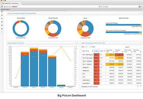 virtual contact center analytics