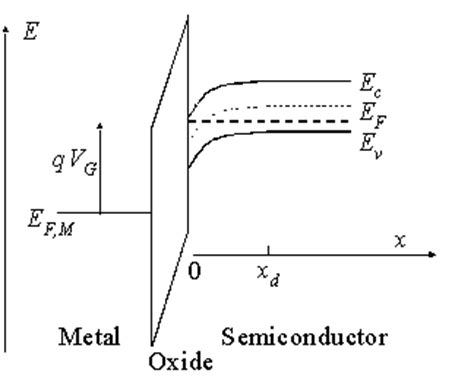 file diagram of band bending interfaces between two mos capacitors