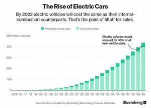 Here U2019s How Electric Cars Will Cause The Next Oil Crisis