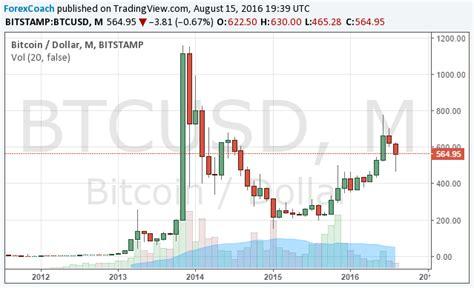 Wat heeft de bitcoin koers gedaan in de afgelopen uren, dagen, weken, maanden en jaren? Euro Us Dollar Forex Grafiek « Binaire opties handelaren - Nederlands