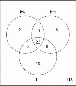 How Can I Generate A Venn Diagram In R