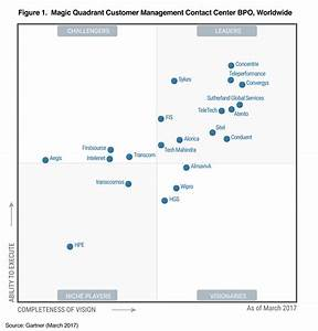 gartner 2017 convergys With gartner document management magic quadrant 2017