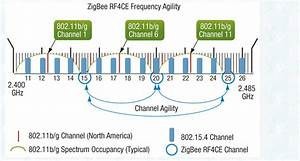 Faq  Networking And Reducing Channel Interference Between