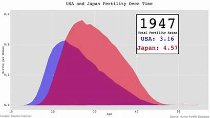 Fertility Japan Usa Rates Age Specific 1947