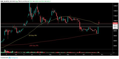 Exchange and regulatory fee details. CME Bitcoin Futures Chart Posts Another Gap to Fill Near ...
