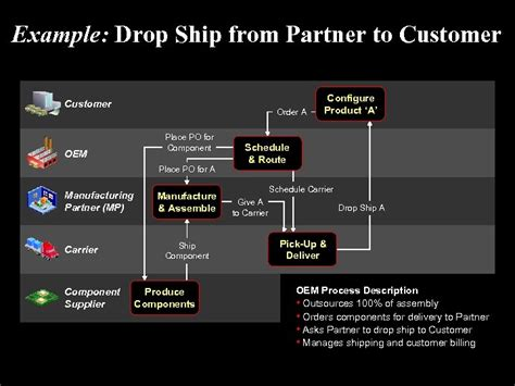 oracle industry solutions consumer electronics  title