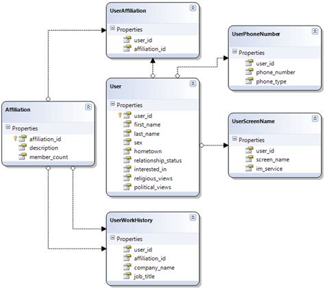 relational database design relational database design exles is a design