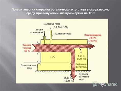 Потери электрической и тепловой энергии при транспортировке реферат по физике Docsity