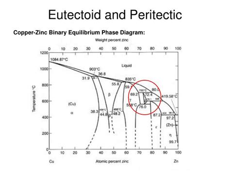 Eutectoid Phase Diagram by Ppt Intermetallic Compounds Powerpoint Presentation Id