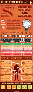 Blood Pressure Chart  U2013 Submit Infographics