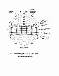 Sun Path Diagram  4 U00ba N Latitude