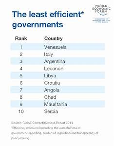 Which countries have the most – and least – efficient ...