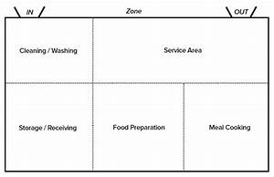 Planning Your Restaurant Floor Plan - Step-by-Step