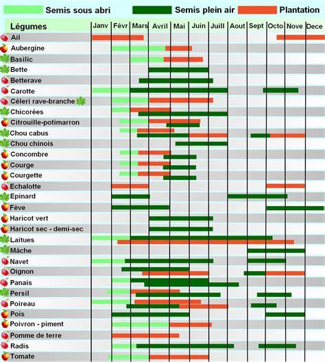 calendrier lunaire pour le jardinage biologique ann 233 e 2017