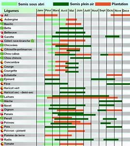 Calendrier Lunaire Potager : calendrier lunaire pour le jardinage biologique ~ Melissatoandfro.com Idées de Décoration