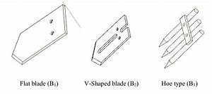 A  A Schematic Diagram Of Digger Blade Devices