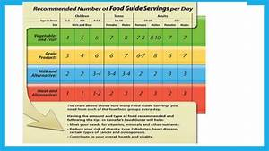 Canada S Food Guide Pictures to Pin on Pinterest - PinsDaddy