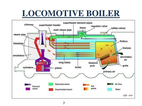 B.tech i eme u 2 steam boilers