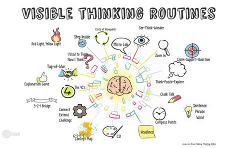 visible thinking routines