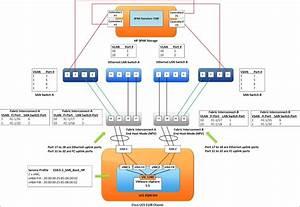 Vmware Vsphere San Boot Configuration In Hp 3par Storage