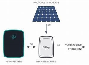 Photovoltaik Speicher Berechnen : photovoltaik und speicher berechnen walterkreisel hometec ~ Themetempest.com Abrechnung