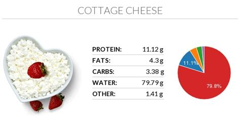 Cottage Cheese Nutrients Cottage Cheese Nutrition Chart Glycemic Index And Rich