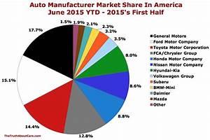 Percentage Chart Maker U S Automaker Market Share In America June 2015 Ytd
