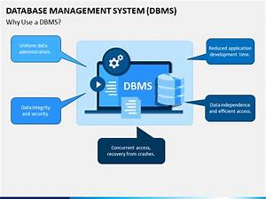 Database Management System  Dbms  Powerpoint Template