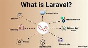 what is laravel learn 13 key features in the laravel