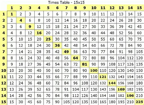 Multiplication tables 1 to 12. Printable Multiplication Chart 1-15 | PrintableMultiplication.com