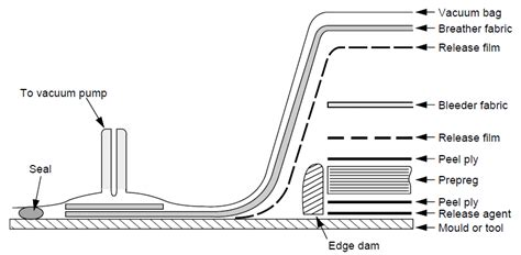 schematic cross section  autoclave molding process